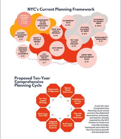 CB 8 votes against Planning Together 1