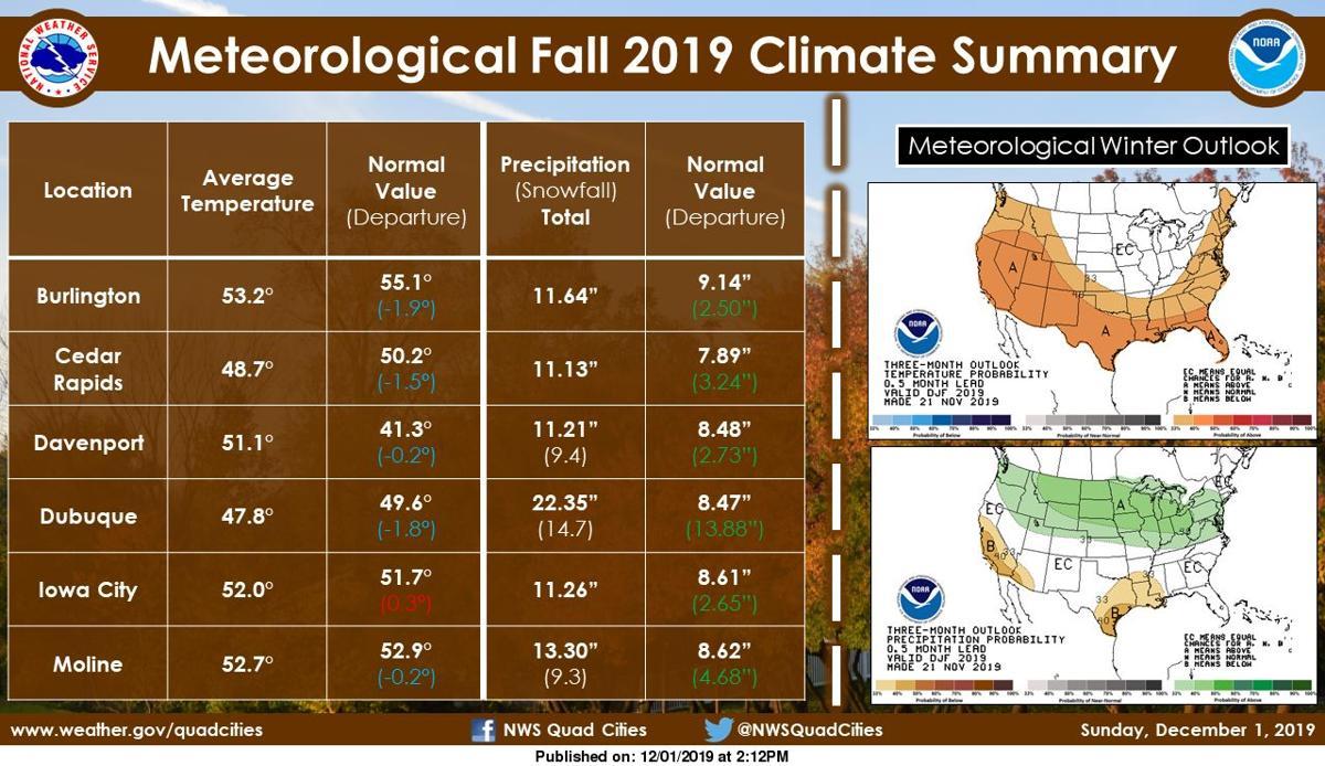 NWS: Fall summary