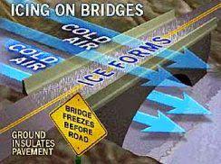 NWS: Ice on bridges