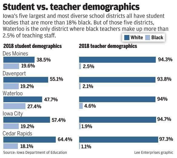 Student vs. teacher demographics