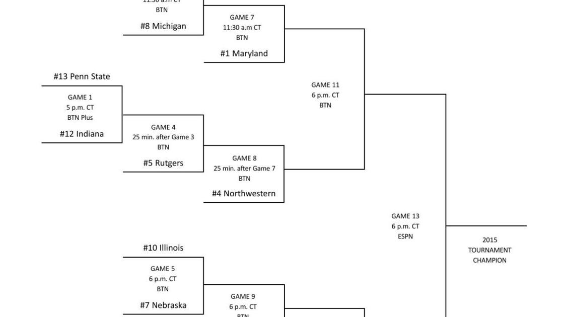 Kennesaw State University >> Printable 2015 Big Ten women's basketball tournament
