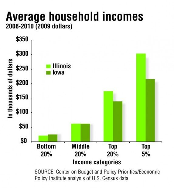 Iowa, Illinois average incomes