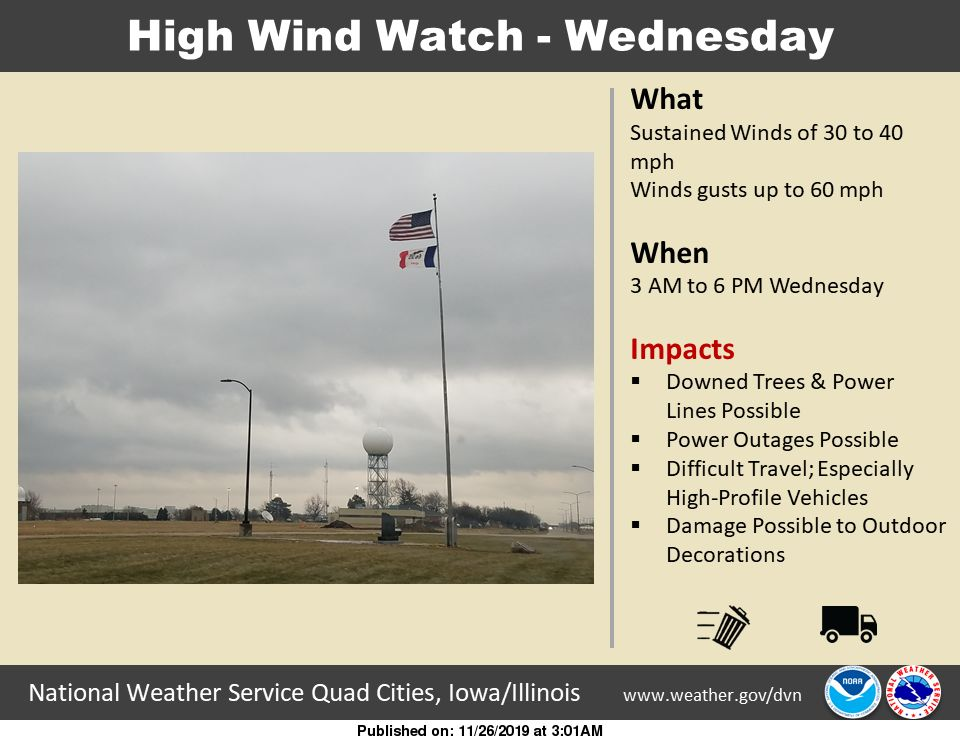 NWS: Winds 2