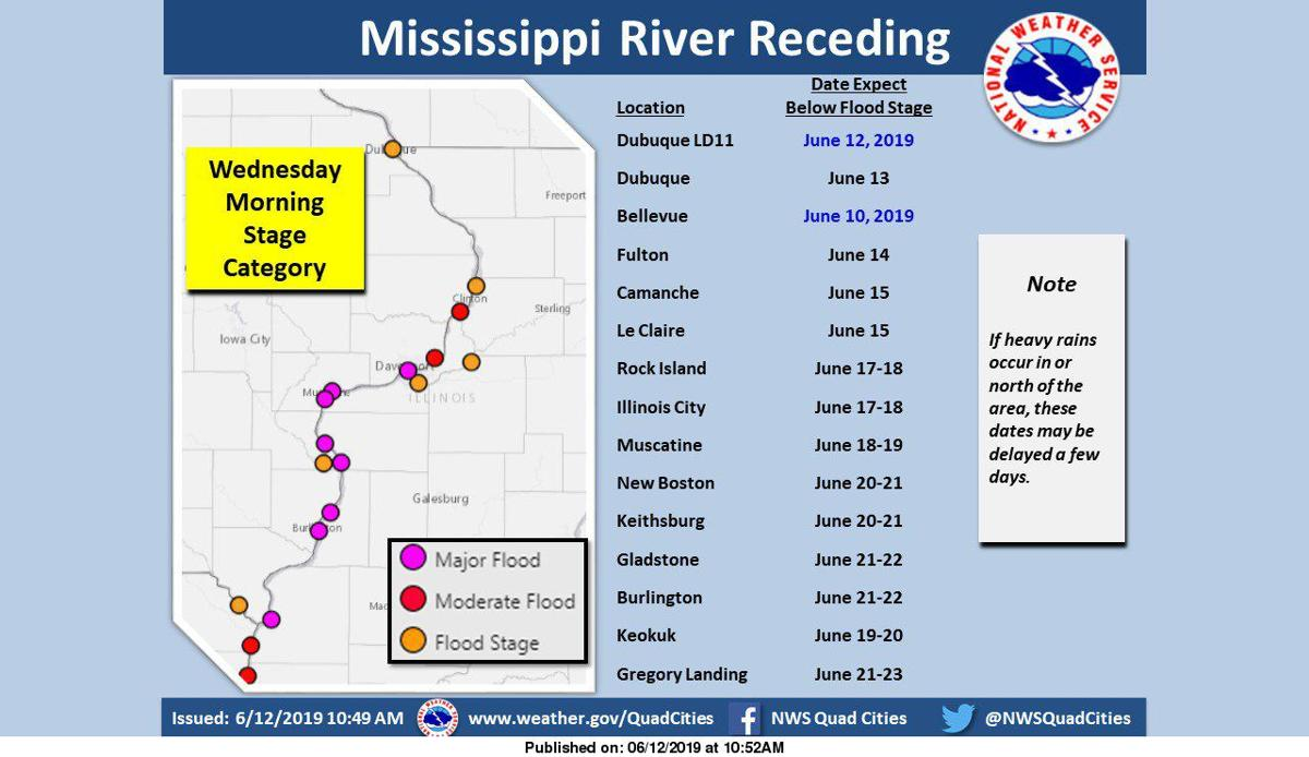 NWS: River levels
