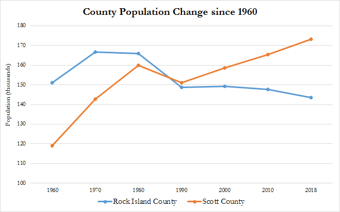 County population changes since 1960