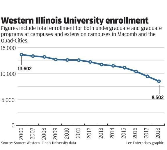 Western Illinois University Enrollment