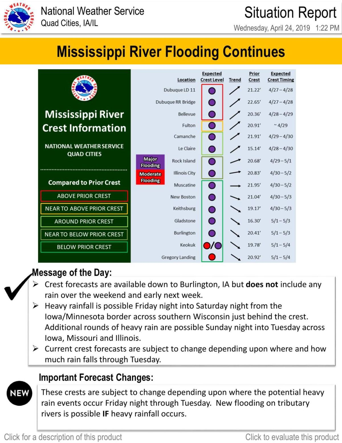 Mississippi River flooding situation report