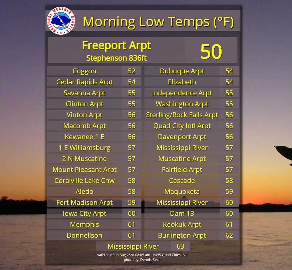 NWS: Overnight lows