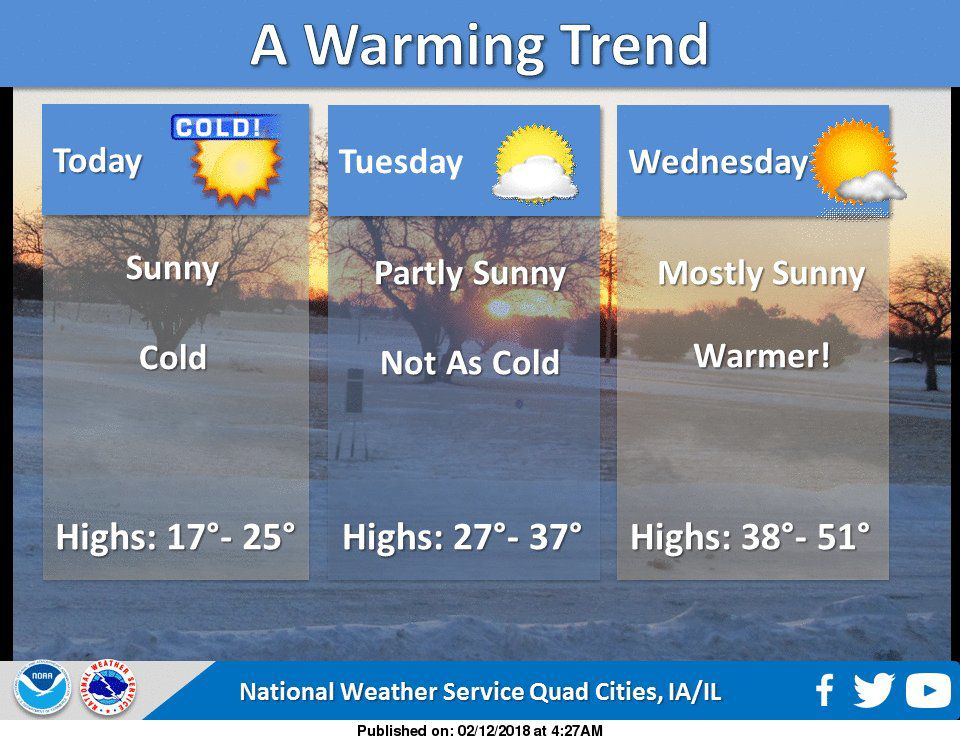 NWS: Warming trend