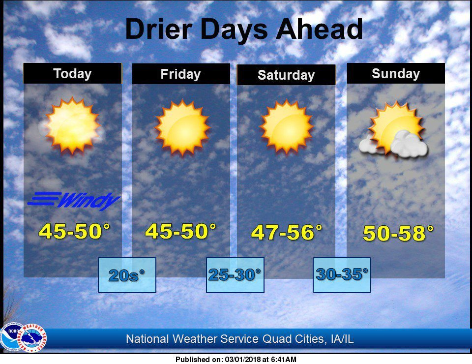 NWS: Weather summary