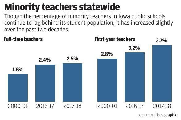 Minority teachers statewide