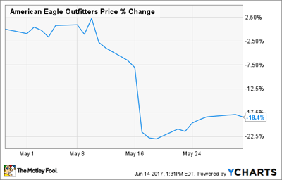 Why American Eagle Outfitters Stock Plunged 18% in May