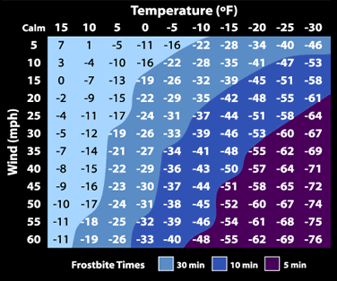NWS: Wind chill chart