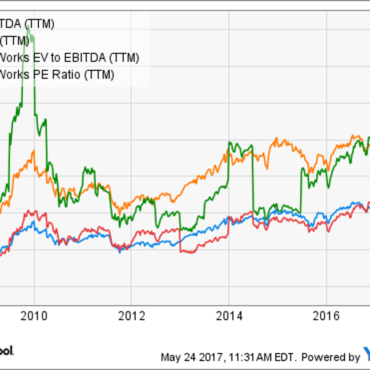 Is it a Good Time To Buy 3M Co Stock? | Market and Stocks