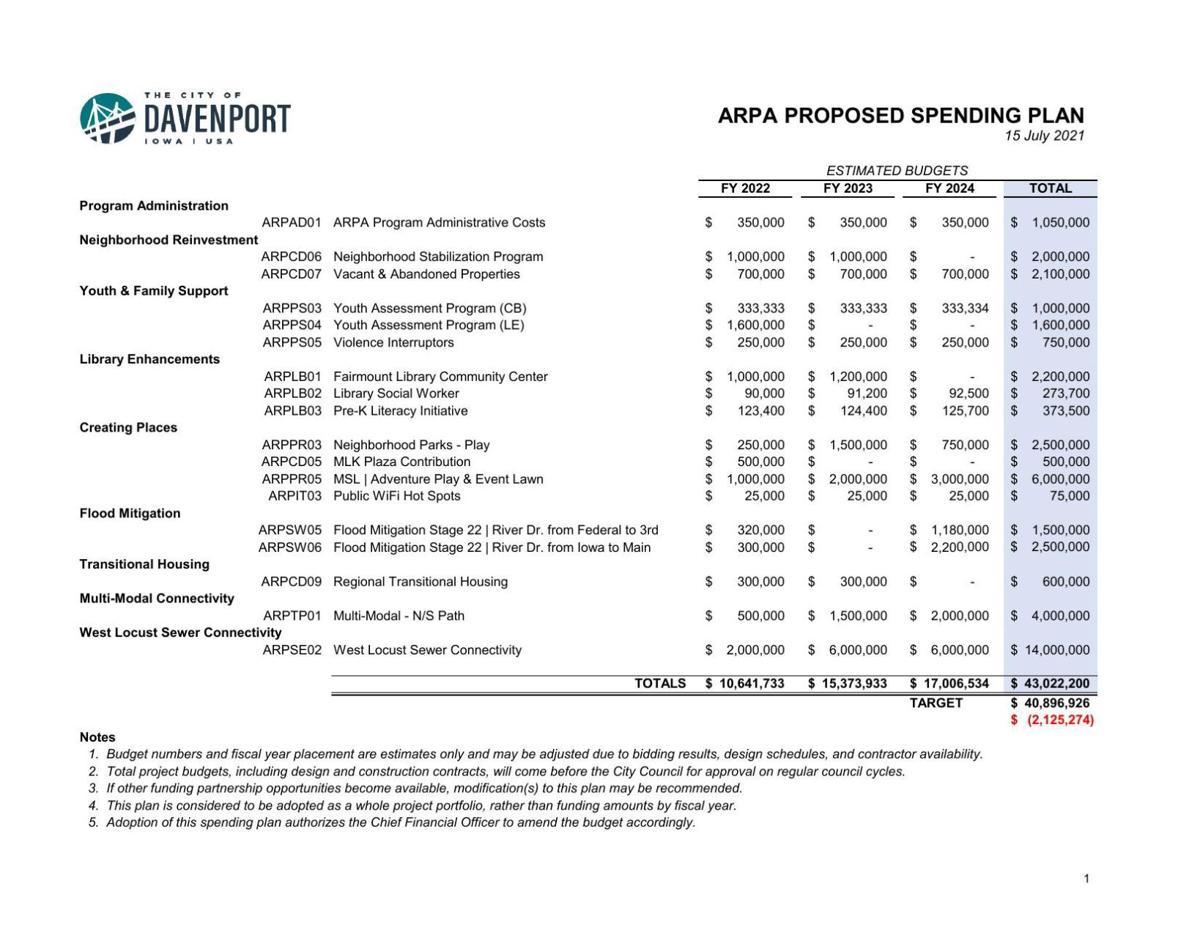 Davenport COVID recovery spending plan