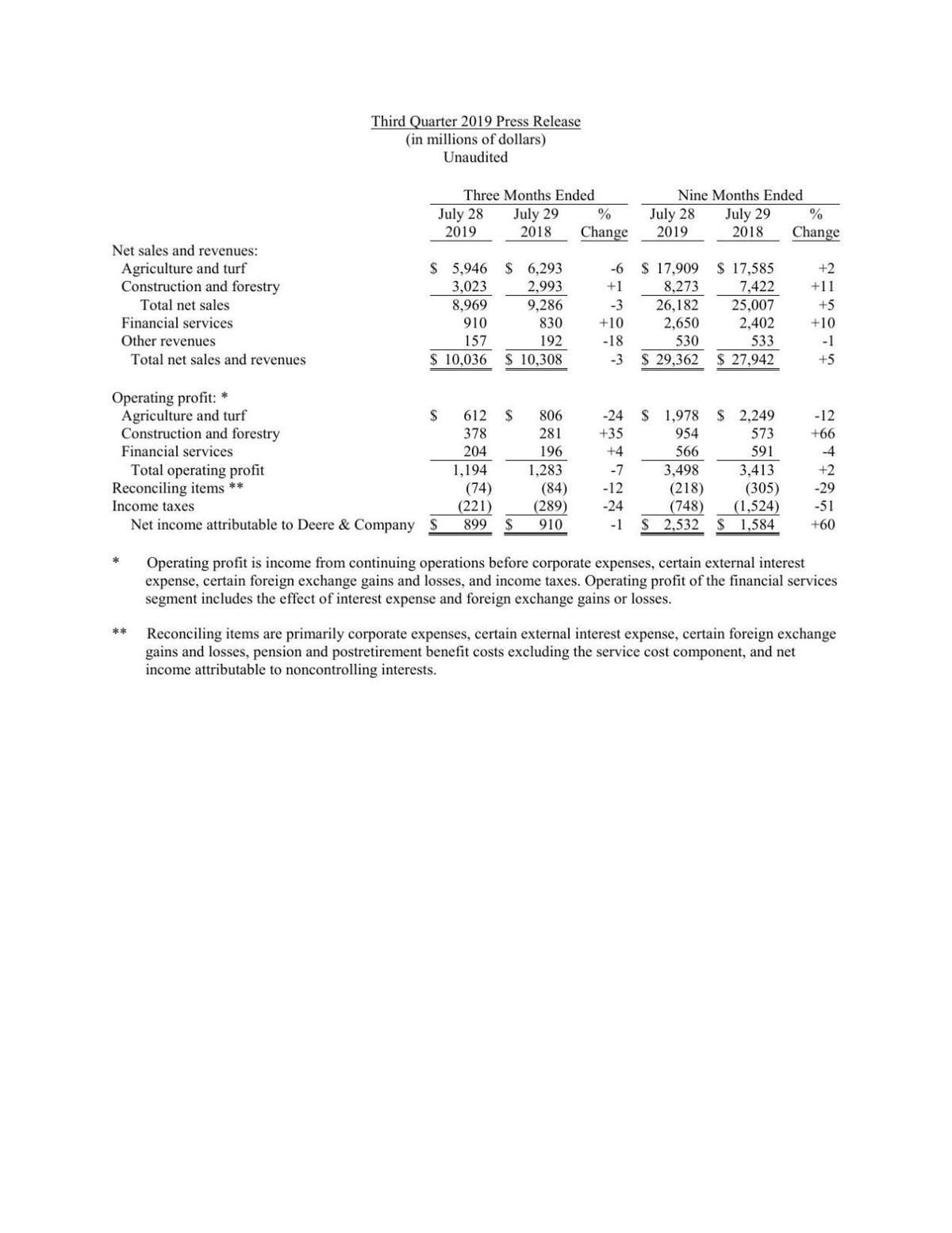 Deere Q3 2019 Financials