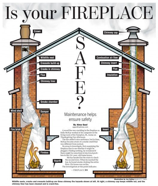 Is Your Fireplace Safe Home And Garden