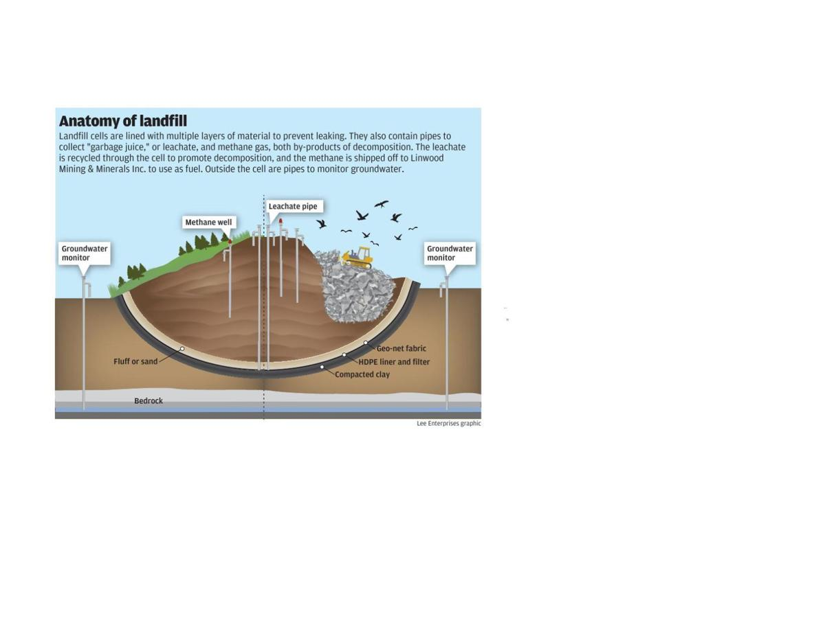 Landfill Cross Section Qctimes