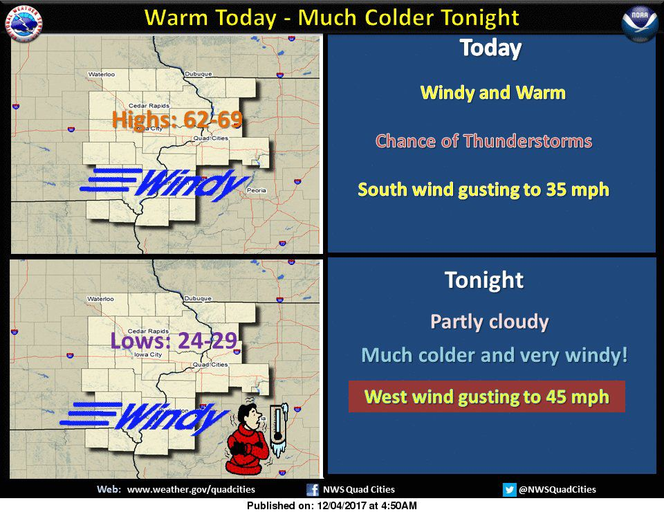 NWS: Weaather summary