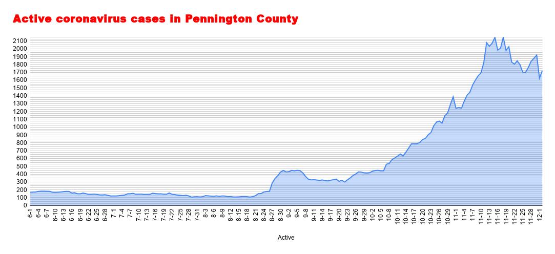Active coronavirus cases in Pennington County (91).png
