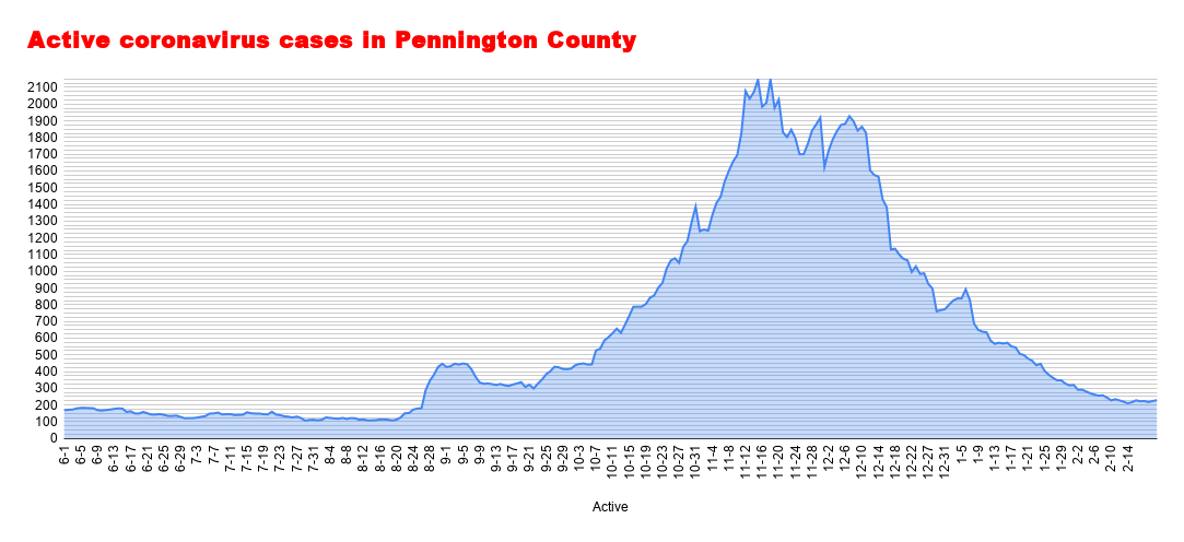 Active coronavirus cases in Pennington County (68).png