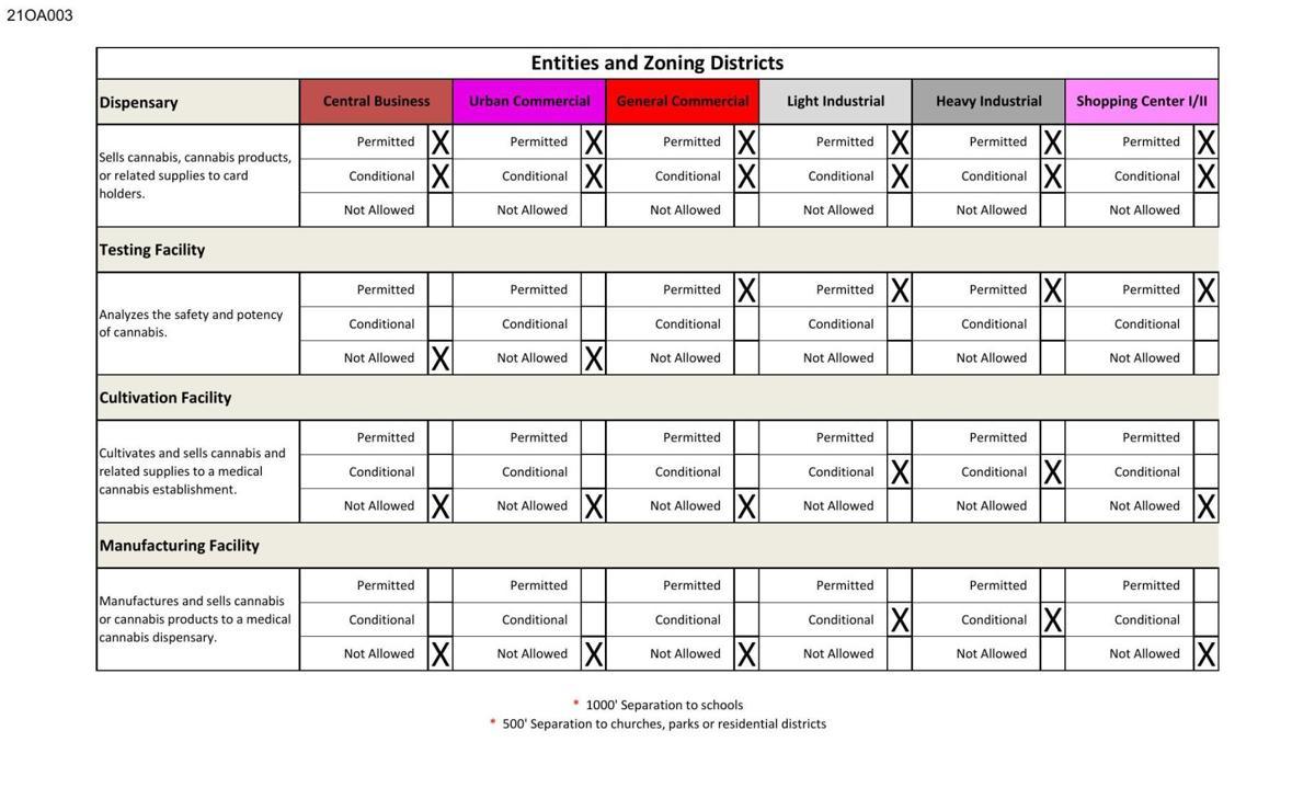 Medical cannabis zoning chart