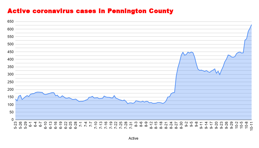 Active coronavirus cases in Pennington County (29).png