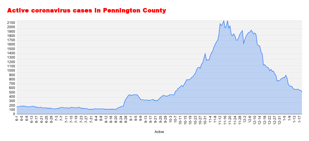 Active coronavirus cases in Pennington County (8).png