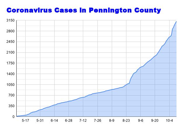Coronavirus Cases in Pennington County (52).png