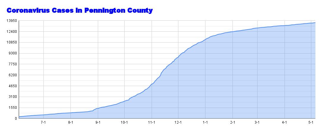 Coronavirus Cases in Pennington County (61).png