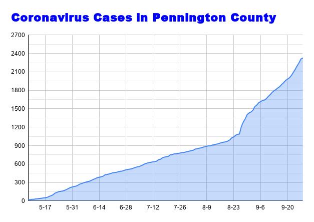 Coronavirus Cases in Pennington County September 28.png