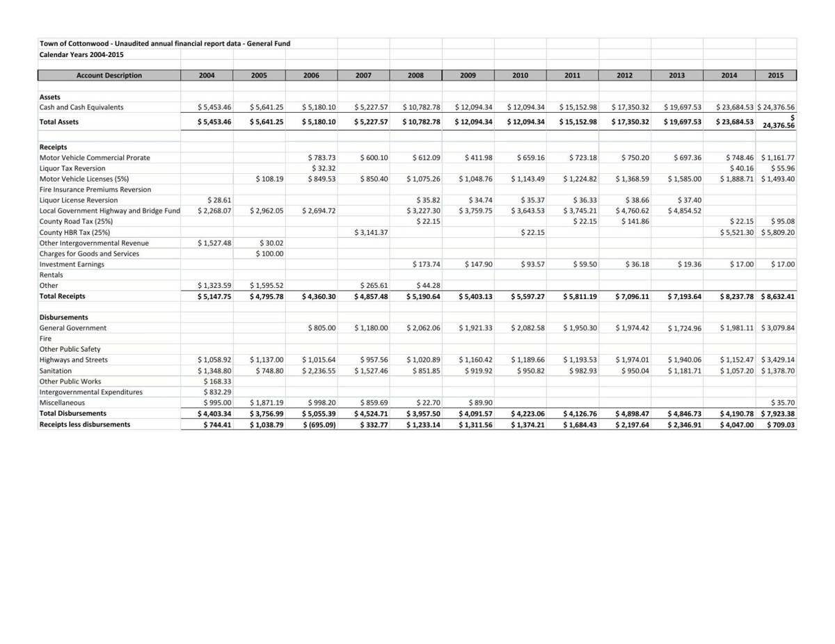 Town of Cottonwood unaudited annual financial report data 2004-2015