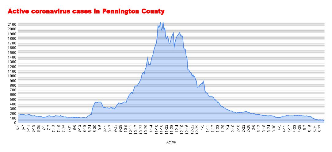Active coronavirus cases in Pennington County (77).png