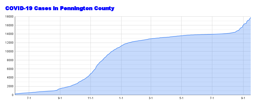 COVID-19 Cases in Pennington County (18).png