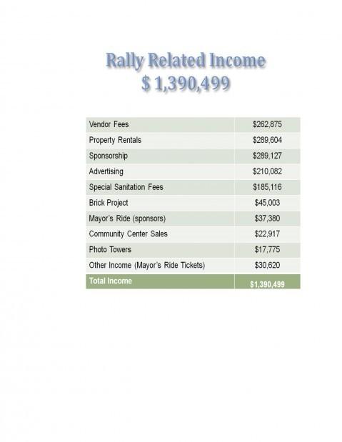 Rally Income