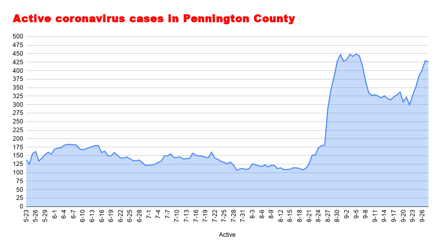 Active coronavirus cases in Pennington County September 28.png