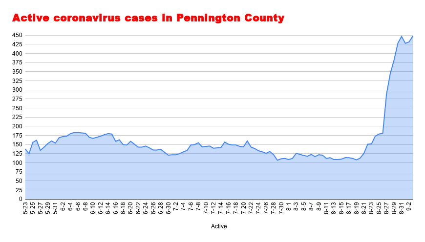 Active coronavirus cases in Pennington County Sept 3.png