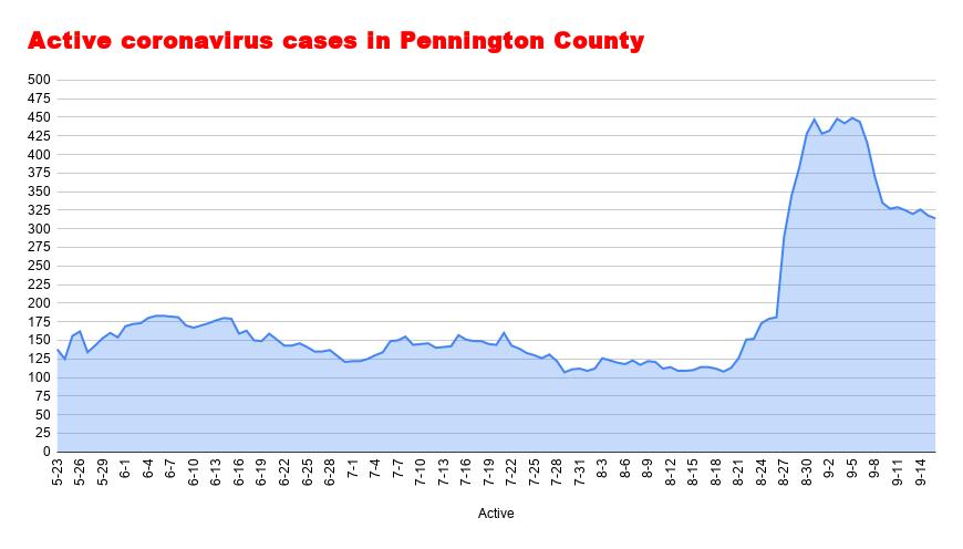 Active coronavirus cases in Pennington County (36).png