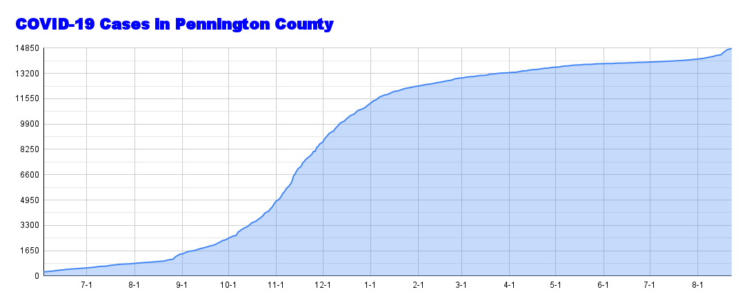 COVID-19 Cases in Pennington County (1).png