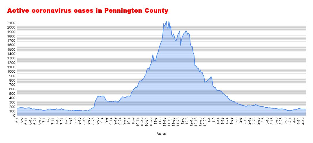 Active coronavirus cases in Pennington County (51).png