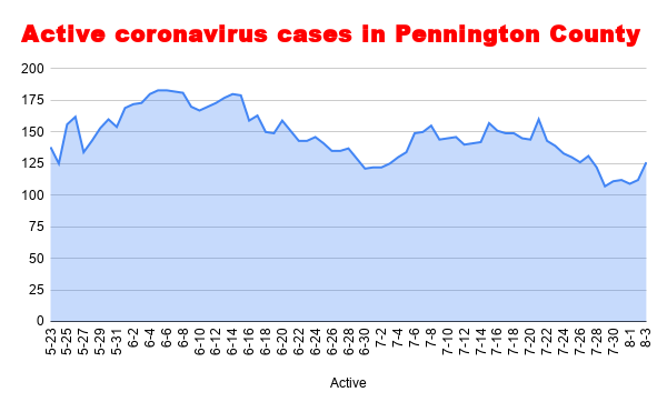 Active coronavirus cases in Pennington County