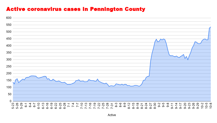 Active coronavirus cases in Pennington County (52).png