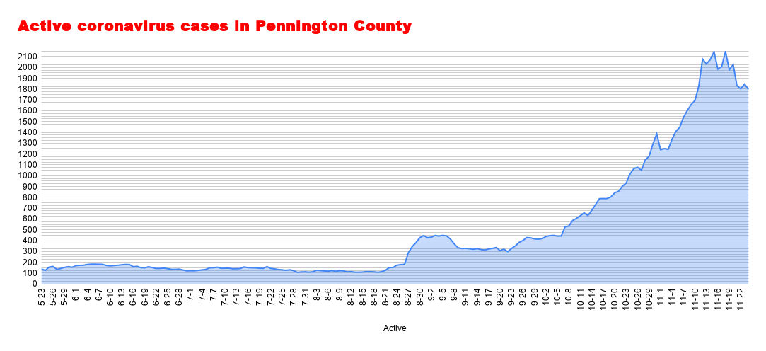 Active coronavirus cases in Pennington County (86).png
