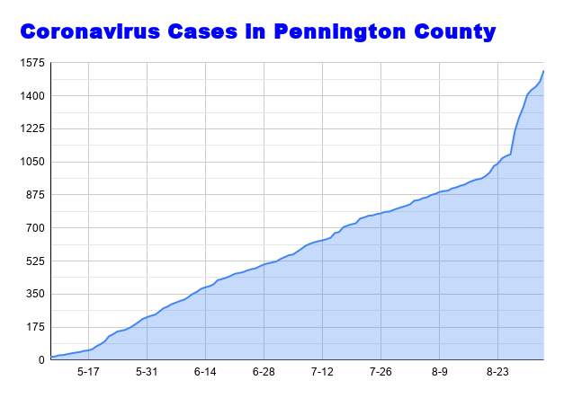 Coronavirus Cases in Pennington County Sept 3.png