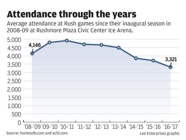 Attendance through the years