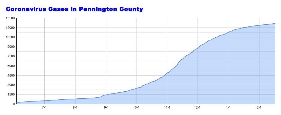 Coronavirus Cases in Pennington County (43).png