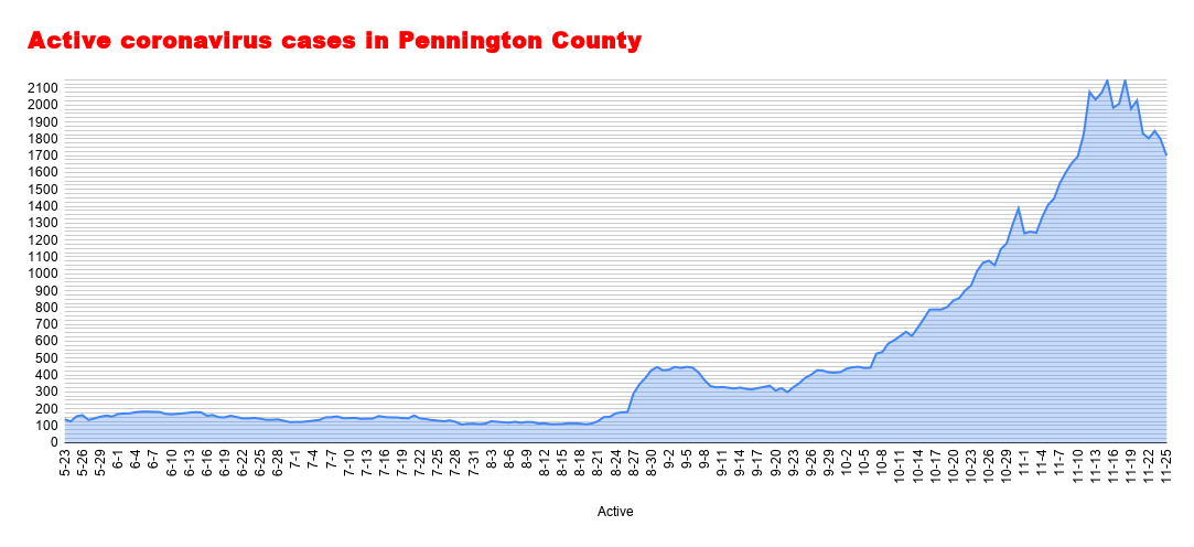 Active coronavirus cases in Pennington County (87).png