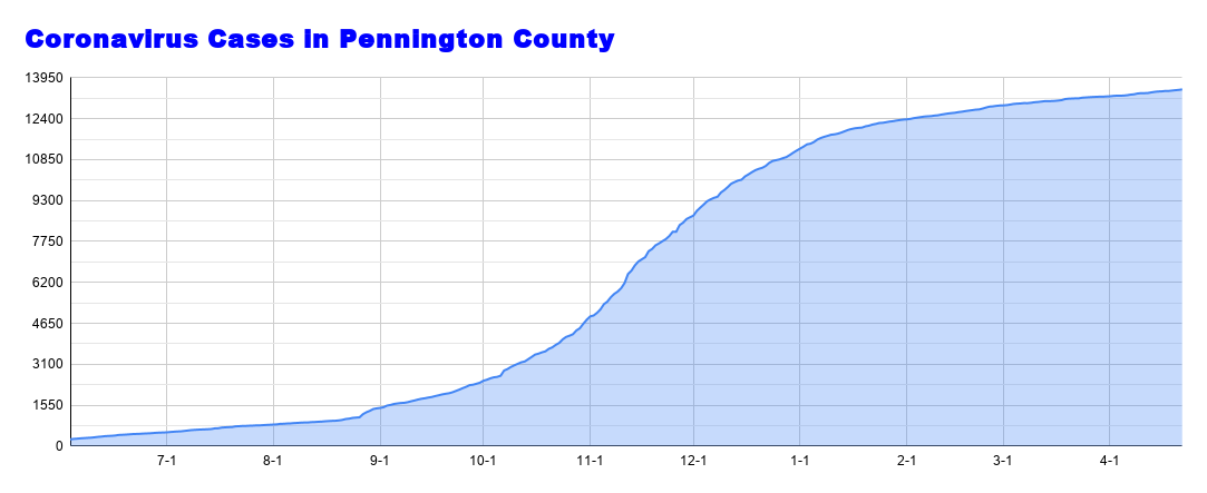 Coronavirus Cases in Pennington County (51).png