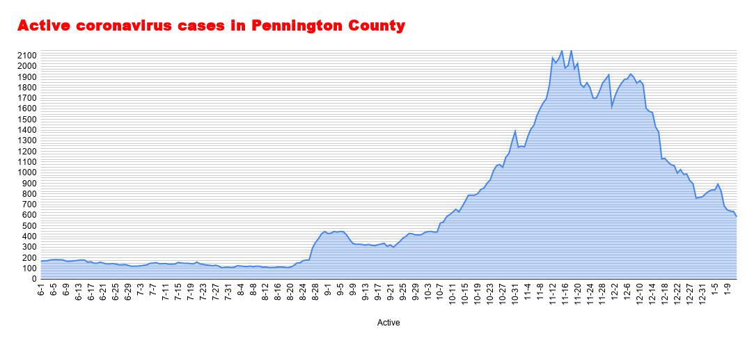 Active coronavirus cases in Pennington County (3).png