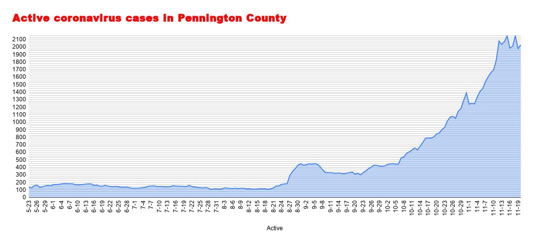 Active coronavirus cases in Pennington County (84).png